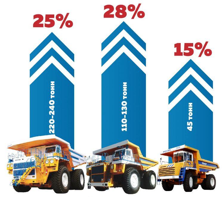 БЕЛАЗ, Белорусский автозавод, БЕЛАЗ экспорт, карьерный самосвал, майнинг, статистика производства, mining