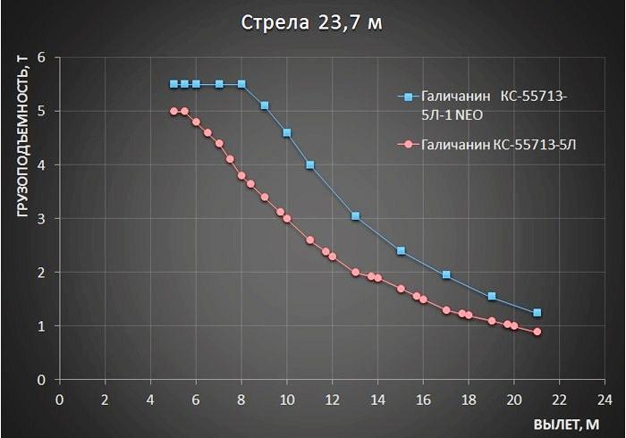 25-тонник, Автокран, ГАКЗ, Галичнанин, Галичский автокрановый завод, Галичский кран, Кран 25 тонн, новый автокран, новый кран, серия NEO, СТ-КТ